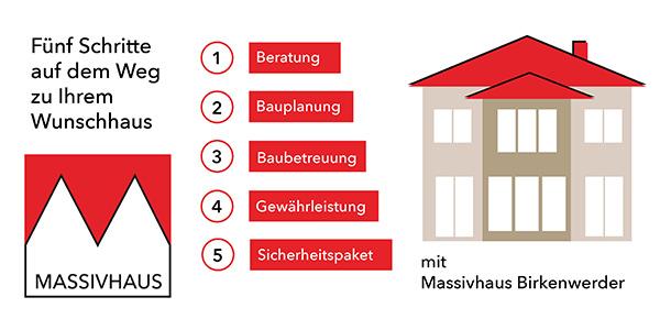 Massivhaus Birkenwerder unsere leistungen